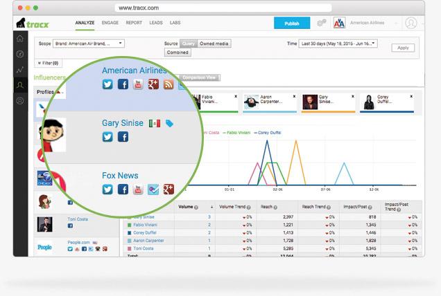 platform-insights-influencers-who